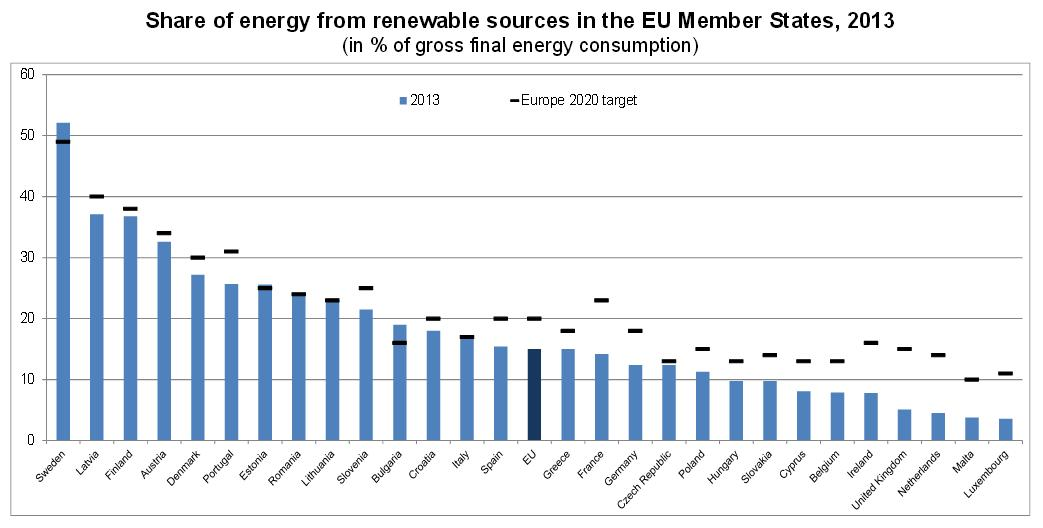 Renewable Energy In The Eu Share Of Renewables In Energy