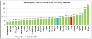 euro-area-unemployment-october-2016